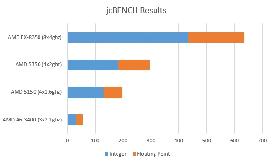 AMD 5150 Benchmark Results